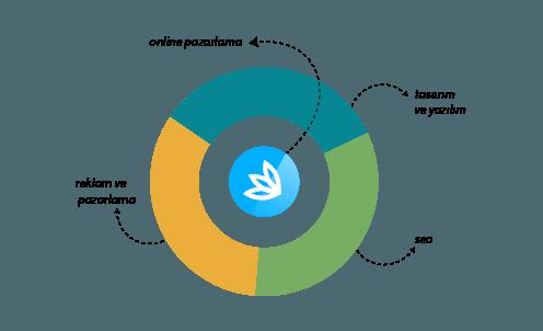 Organik Seo Arama Motoru Dostu Site