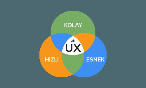user exprerience design - kullanıcı deneyimi tasarımı