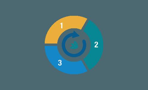 Workflow (site içi iş akışı)